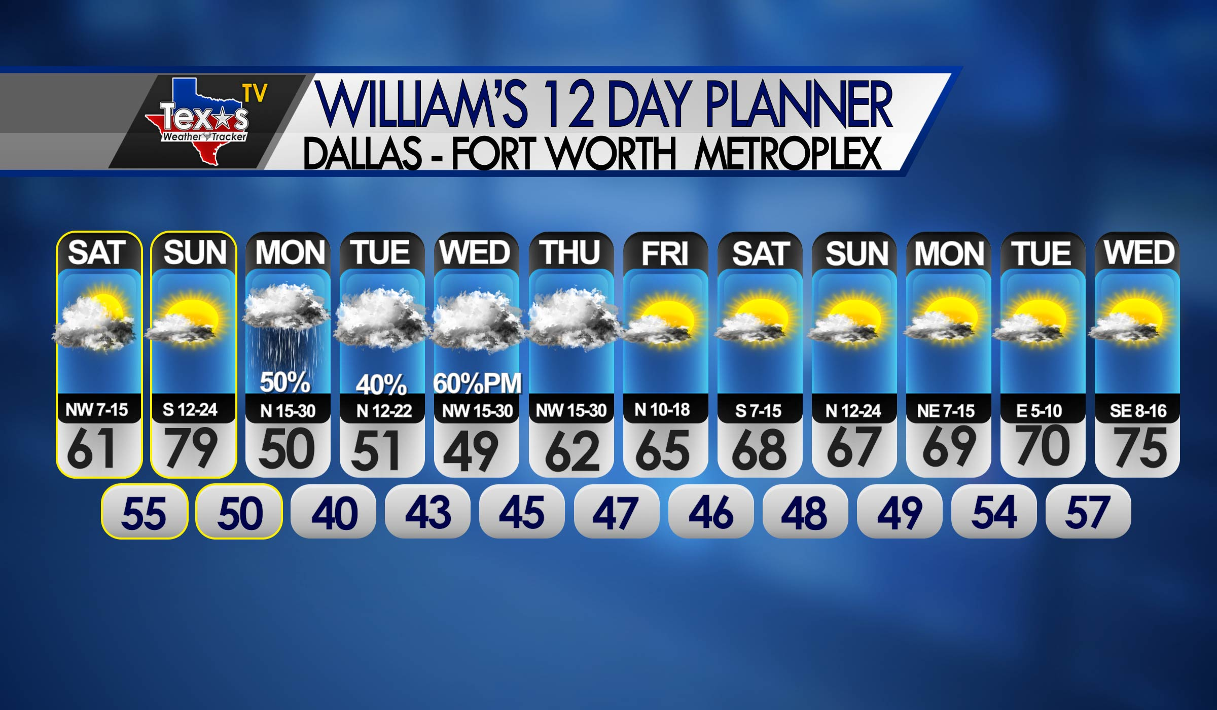 William's OKC 12Day Forecast